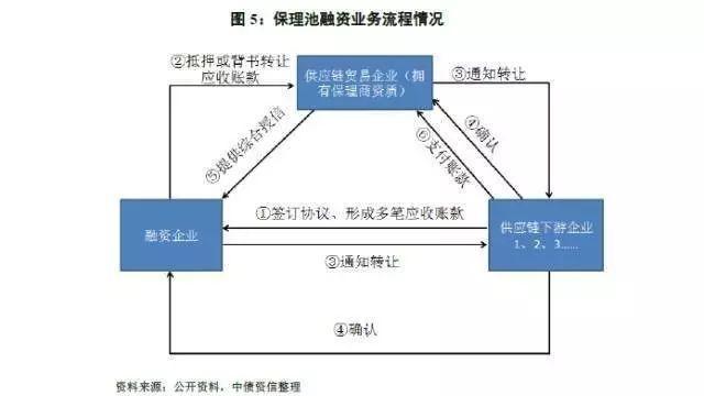 供应链金融交易结构及风险环节最全解析