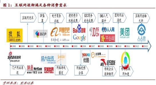20140311165356387 - 互联网+产业:产业互联网时代到来(1) |天源股份 – 产业互联网推动者!