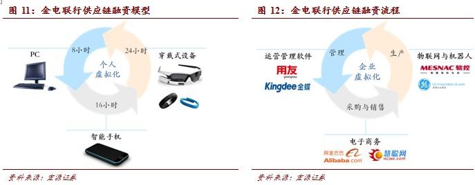 20140311171422259 - 互联网+产业:产业互联网时代到来(1) |天源股份 – 产业互联网推动者!
