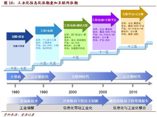 20140311172022075 - 互联网+产业:产业互联网中国机会巨大(2) |天源股份 – 产业互联网推动者!