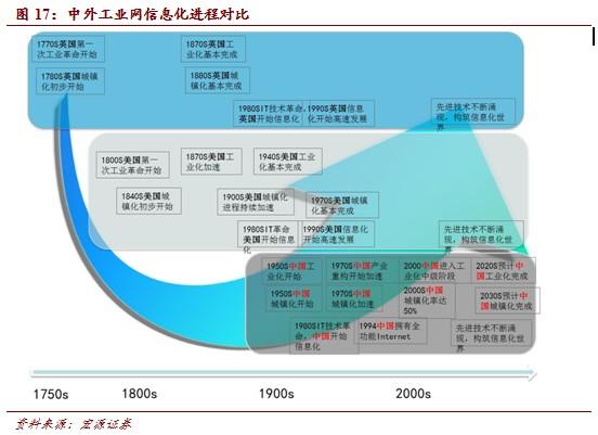 20140311172047893 - 互联网+产业:产业互联网中国机会巨大(2) |天源股份 – 产业互联网推动者!