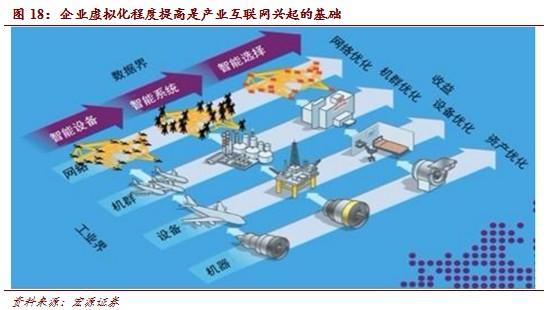 20140311172103088 - 互联网+产业:产业互联网中国机会巨大(2) |天源股份 – 产业互联网推动者!