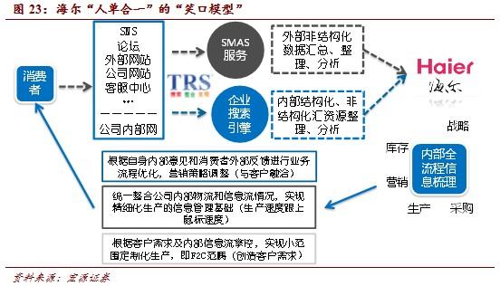 20140311172421615 - 互联网+产业:产业互联网影响全面深入(3) |天源股份 – 产业互联网推动者!