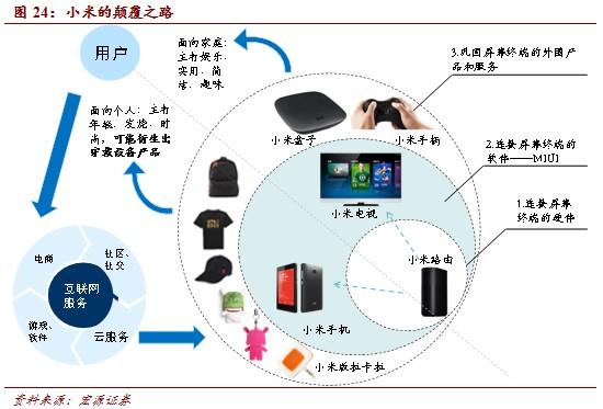 20140311172447932 - 互联网+产业:产业互联网影响全面深入(3) |天源股份 – 产业互联网推动者!