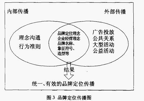 论企业品牌战略_智库 管理百科/品牌管理 品牌管理 > 品牌定位战略模型    包括企业