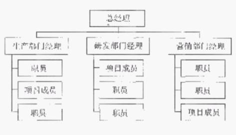1,职能型组织结构    职能型组织结构是一种传统的,松散的项目