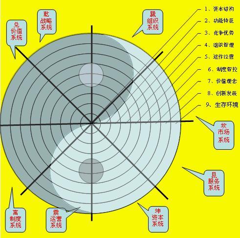 3,组织基因dna的力学结构模型