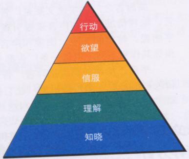 广告金字塔