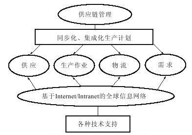 供应链管理的主要领域