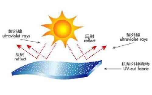 涤纶防紫外线面料_防紫外线面料 - 针织百科 - 针织网
