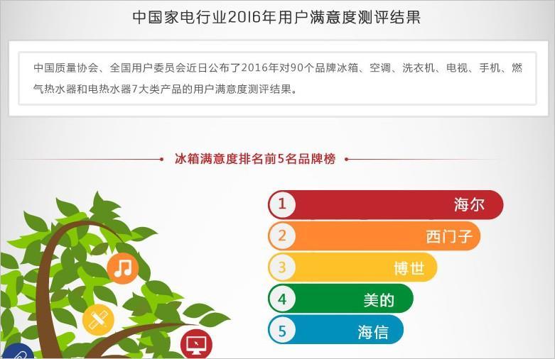 家电行业2016年用户满意度测评